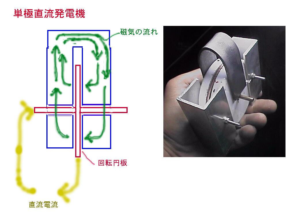 単極モーター概念図